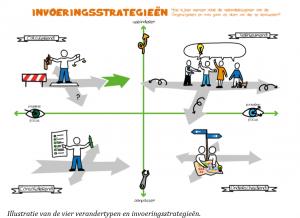 invoeringsstrategieen-omgevingswet
