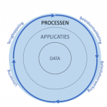 Gemeentelijke Digitale Stelsels Omgevingswet: applicaties (deel 2)