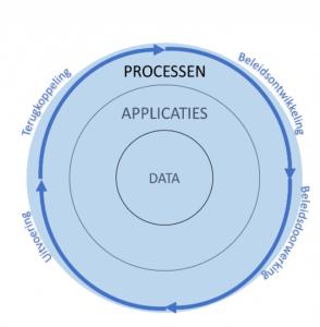 Samenhang vereist van data, applicaties en processen in de beleidscyclus Omgevingswet!