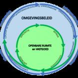 Gemeentelijke Digitale Stelsels Omgevingswet: de processen (deel 3)
