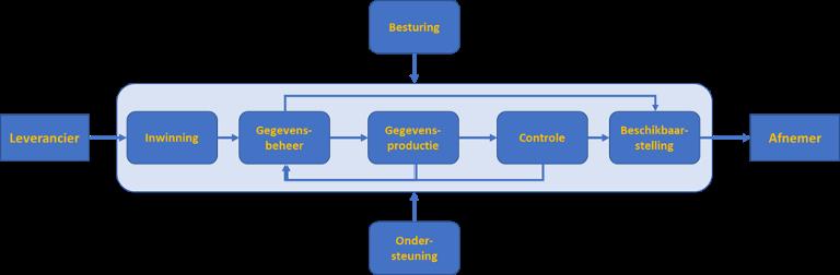 baisproces gegevensproductie en -beheer
