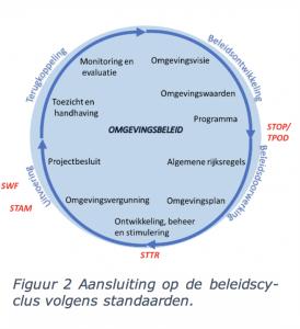 Aansluiting op de beleidscyclus volgens standaarden