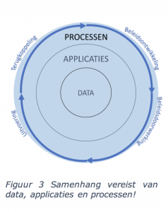 Samenhang data, applicaties en processen