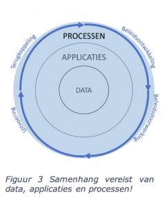 Samenhang data, applicaties en processen
