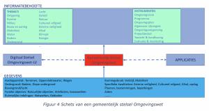 Schets van een gemeentelijk stelsel Omgevingswet